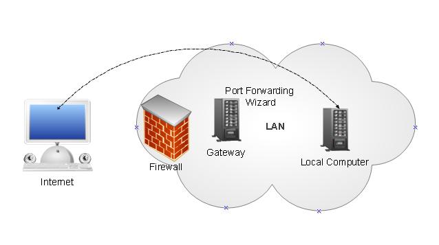 port forwarding wizard enterprise key